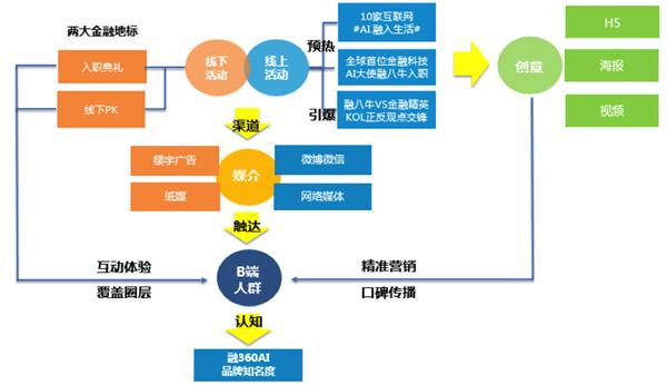"""相比京东,苏宁们的""""文案大战"""",融360的创意海报更凸显包容性."""