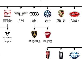 一张图看懂各大汽车品牌的关系