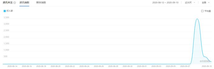百度指数截图.png