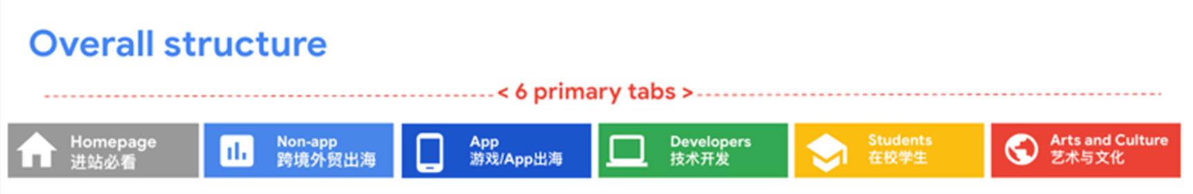 谷歌x知乎:出海人的破局新思路-插图3.png